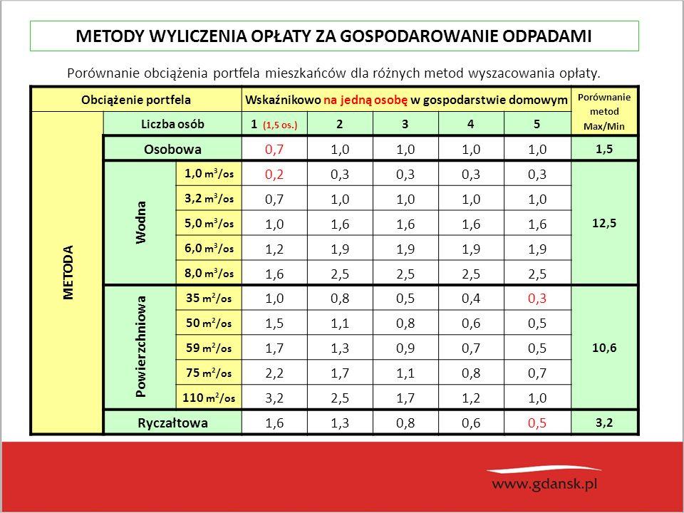 Porównanie obciążenia portfela mieszkańców dla różnych metod wyszacowania opłaty.