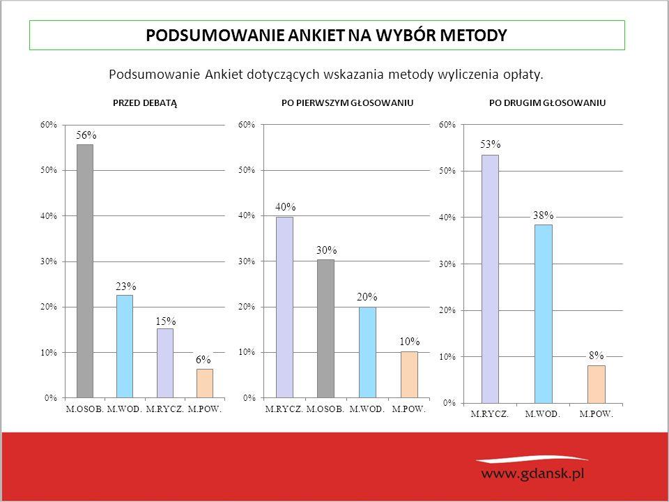 Podsumowanie Ankiet dotyczących wskazania metody wyliczenia opłaty.