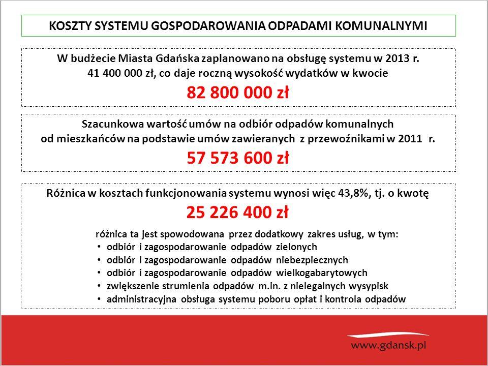 KOSZTY SYSTEMU GOSPODAROWANIA ODPADAMI KOMUNALNYMI W budżecie Miasta Gdańska zaplanowano na obsługę systemu w 2013 r.