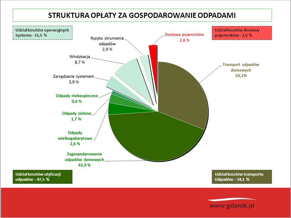 Udział kosztów transportu Odpadów – 34,1 % Udział kosztów operacyjnych Systemu - 15,5 % Udział kosztów utylizacji odpadów – 47,5 % Udział kosztów dostawy pojemników – 2,6 % STRUKTURA OPŁATY ZA GOSPODAROWANIE ODPADAMI