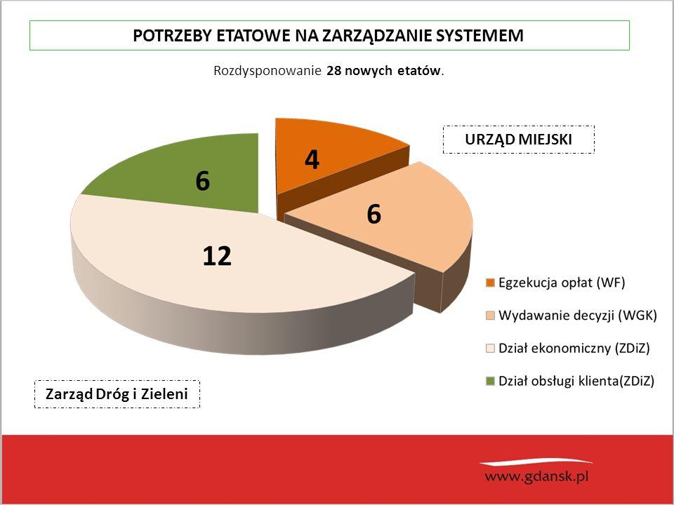 URZĄD MIEJSKI Zarząd Dróg i Zieleni Rozdysponowanie 28 nowych etatów.