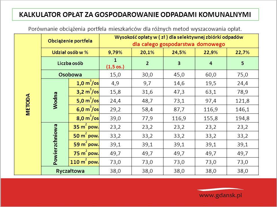 Porównanie obciążenia portfela mieszkańców dla różnych metod wyszacowania opłat.