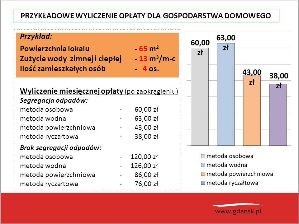 Przykład: Powierzchnia lokalu - 65 m 2 Zużycie wody zimnej i ciepłej - 13 m 3 /m-c Ilość zamieszkałych osób - 4 os.
