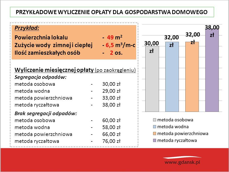 Przykład: Powierzchnia lokalu - 49 m 2 Zużycie wody zimnej i ciepłej - 6,5 m 3 /m-c Ilość zamieszkałych osób - 2 os.