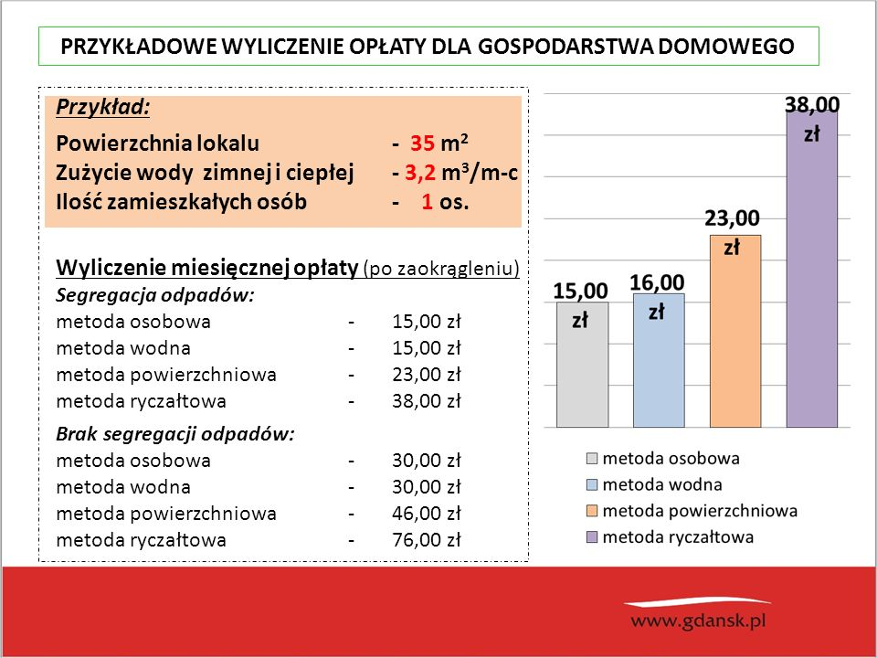 Przykład: Powierzchnia lokalu - 35 m 2 Zużycie wody zimnej i ciepłej - 3,2 m 3 /m-c Ilość zamieszkałych osób - 1 os.
