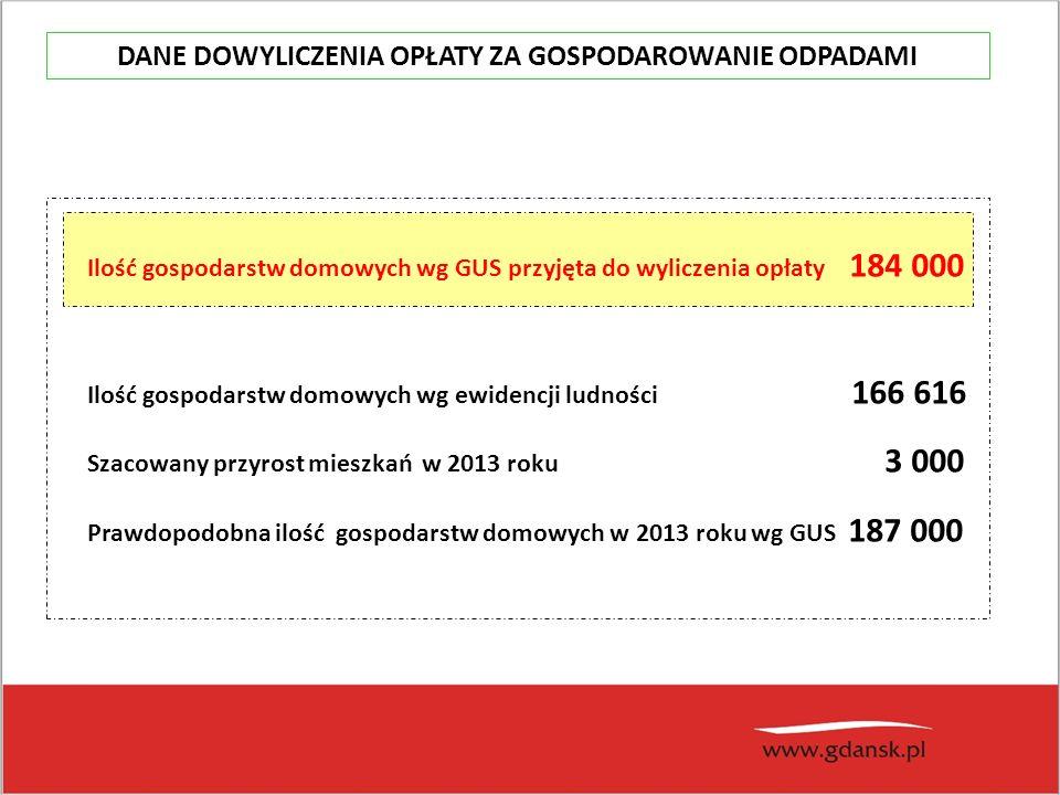 Ilość gospodarstw domowych wg GUS przyjęta do wyliczenia opłaty 184 000 Ilość gospodarstw domowych wg ewidencji ludności 166 616 Szacowany przyrost mieszkań w 2013 roku 3 000 Prawdopodobna ilość gospodarstw domowych w 2013 roku wg GUS 187 000 DANE DOWYLICZENIA OPŁATY ZA GOSPODAROWANIE ODPADAMI