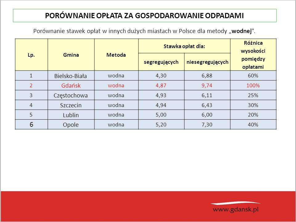 """Lp.GminaMetoda Stawka opłat dla: Różnica wysokości pomiędzy opłatami segregującychniesegregujących 1 Bielsko-Biała wodna4,306,8860% 2 Gdańsk wodna4,879,74100% 3 Częstochowa wodna4,936,1125% 4 Szczecin wodna4,946,4330% 5 Lublin wodna5,006,0020% 6 Opole wodna5,207,3040% Porównanie stawek opłat w innych dużych miastach w Polsce dla metody """"wodnej ."""