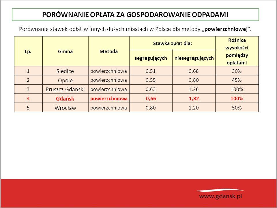 """Lp.GminaMetoda Stawka opłat dla: Różnica wysokości pomiędzy opłatami segregującychniesegregujących 1 Siedlce powierzchniowa0,510,6830% 2 Opole powierzchniowa0,550,8045% 3 Pruszcz Gdański powierzchniowa0,631,26100% 4 Gdańsk powierzchniowa0,661,32100% 5 Wrocław powierzchniowa0,801,2050% Porównanie stawek opłat w innych dużych miastach w Polsce dla metody """"powierzchniowej ."""