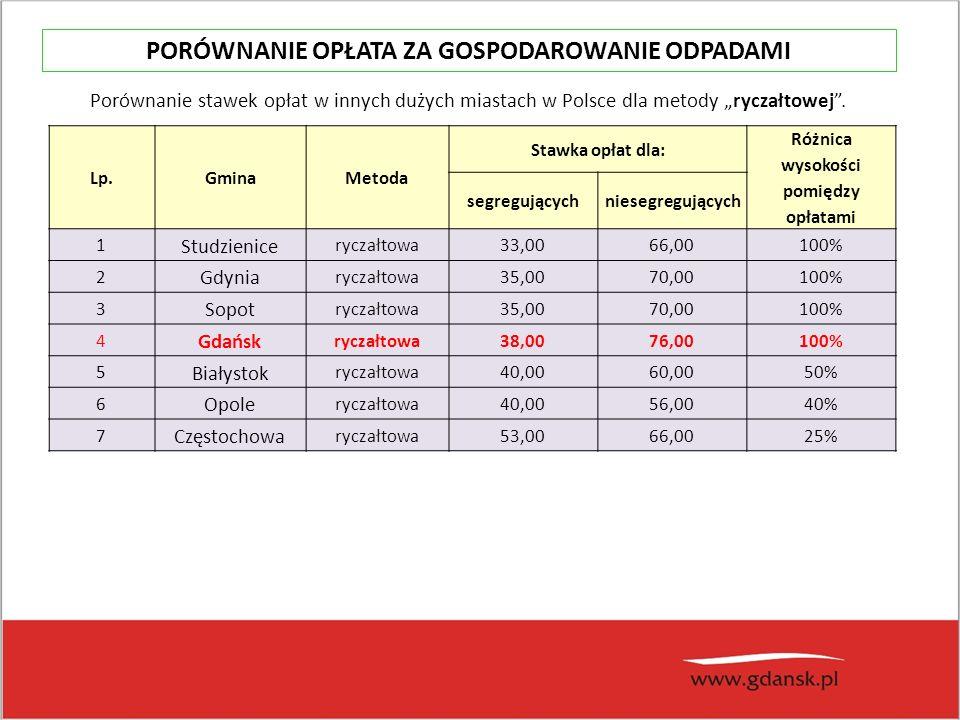"""Lp.GminaMetoda Stawka opłat dla: Różnica wysokości pomiędzy opłatami segregującychniesegregujących 1 Studzienice ryczałtowa33,0066,00100% 2 Gdynia ryczałtowa35,0070,00100% 3 Sopot ryczałtowa35,0070,00100% 4 Gdańsk ryczałtowa38,0076,00100% 5 Białystok ryczałtowa40,0060,0050% 6 Opole ryczałtowa40,0056,0040% 7 Częstochowa ryczałtowa53,0066,0025% Porównanie stawek opłat w innych dużych miastach w Polsce dla metody """"ryczałtowej ."""