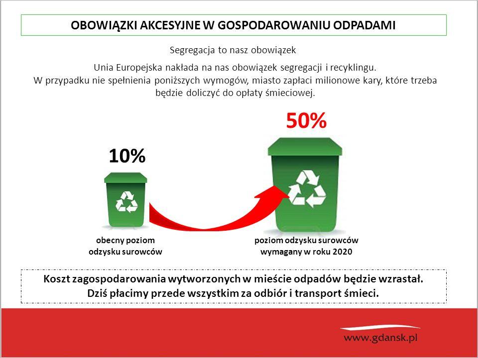 Unia Europejska nakłada na nas obowiązek segregacji i recyklingu.