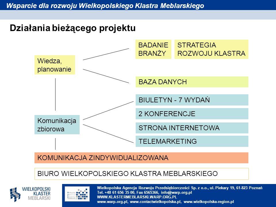 Wielkopolska Agencja Rozwoju Przedsiębiorczości Sp. z o.o., ul. Piekary 19, 61-823 Poznań Tel. +48 61 656 35 00, Fax 6565366, info@warp.org.pl WWW.KLA