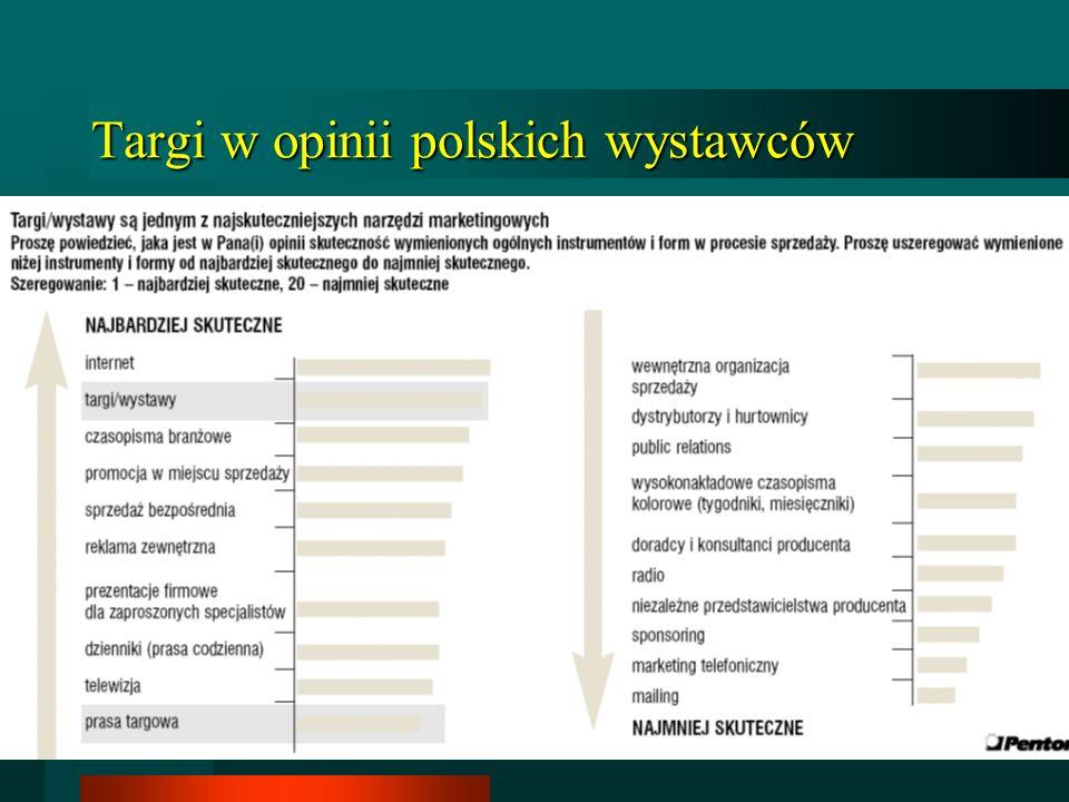 Targi w opinii polskich wystawców