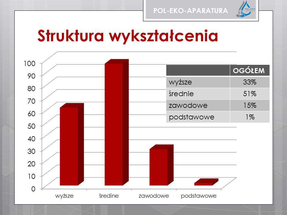Struktura wykształcenia POL-EKO-APARATURA OGÓŁEM wyższe33% średnie51% zawodowe15% podstawowe1%