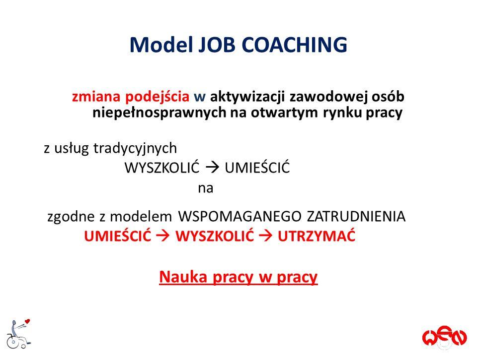 Model JOB COACHING zmiana podejścia w aktywizacji zawodowej osób niepełnosprawnych na otwartym rynku pracy z usług tradycyjnych WYSZKOLIĆ  UMIEŚCIĆ na zgodne z modelem WSPOMAGANEGO ZATRUDNIENIA UMIEŚCIĆ  WYSZKOLIĆ  UTRZYMAĆ Nauka pracy w pracy