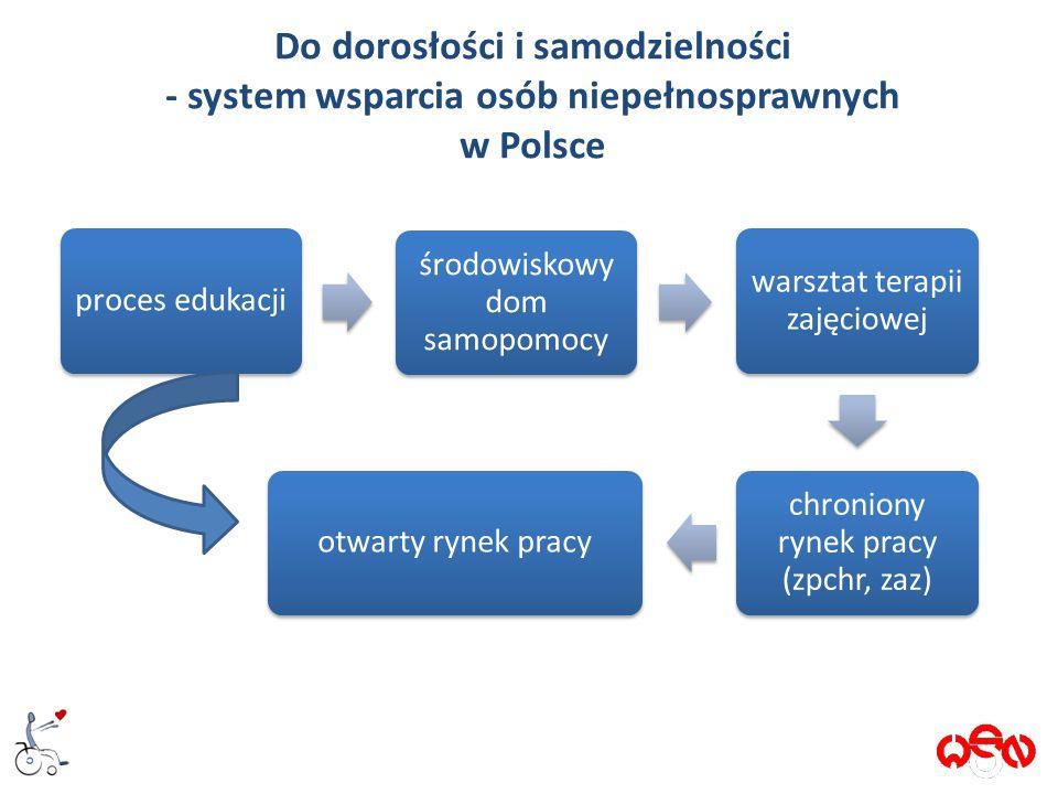 Do dorosłości i samodzielności - system wsparcia osób niepełnosprawnych w Polsce proces edukacji środowiskowy dom samopomocy warsztat terapii zajęciowej chroniony rynek pracy (zpchr, zaz) otwarty rynek pracy 2