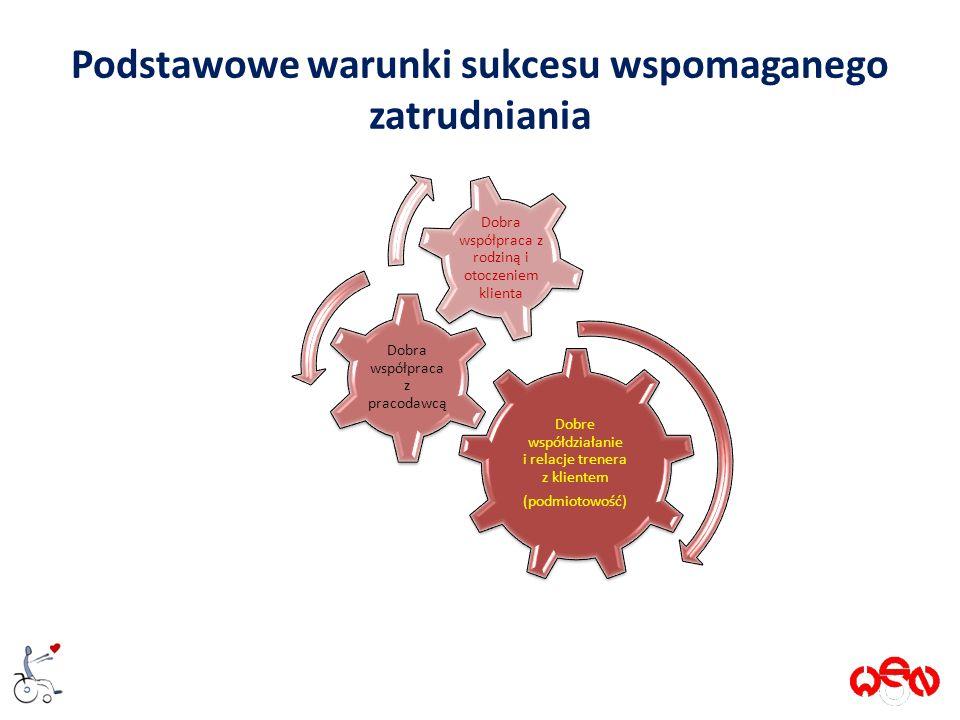Podstawowe warunki sukcesu wspomaganego zatrudniania Dobre współdziałanie i relacje trenera z klientem (podmiotowość) Dobra współpraca z pracodawcą Dobra współpraca z rodziną i otoczeniem klienta