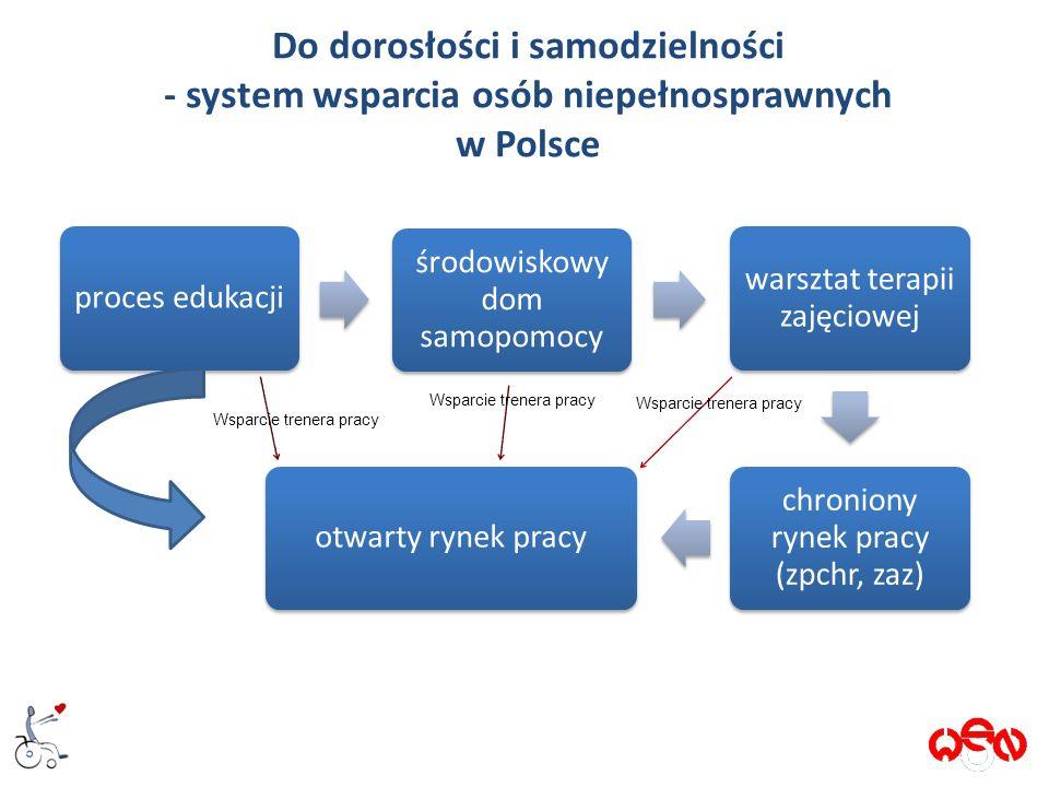 Do dorosłości i samodzielności - system wsparcia osób niepełnosprawnych w Polsce proces edukacji środowiskowy dom samopomocy warsztat terapii zajęciowej chroniony rynek pracy (zpchr, zaz) otwarty rynek pracy 9 Wsparcie trenera pracy