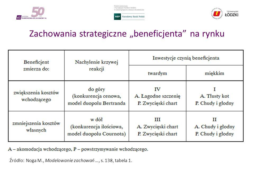 """Zachowania strategiczne """"beneficjenta na rynku Źródło: Noga M., Modelowanie zachowań …, s."""