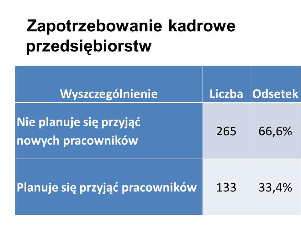 WyszczególnienieLiczbaOdsetek Nie planuje się przyjąć nowych pracowników 26566,6% Planuje się przyjąć pracowników13333,4% Zapotrzebowanie kadrowe przedsiębiorstw