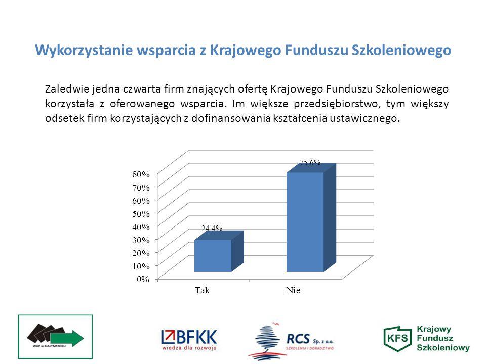 Wykorzystanie wsparcia z Krajowego Funduszu Szkoleniowego Zaledwie jedna czwarta firm znających ofertę Krajowego Funduszu Szkoleniowego korzystała z oferowanego wsparcia.