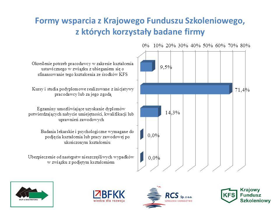 Formy wsparcia z Krajowego Funduszu Szkoleniowego, z których korzystały badane firmy