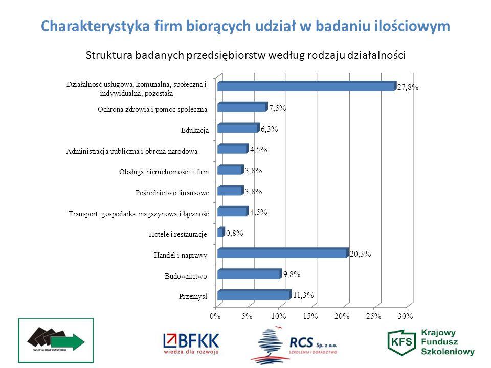 Struktura badanych przedsiębiorstw według rodzaju działalności Charakterystyka firm biorących udział w badaniu ilościowym