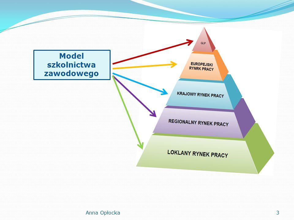 Struktura pp a struktura rozporządzenia 1) ogólne cele i zadania kształcenia zawodowego – część I; 2) cele kształcenia w zawodzie, określone w części III; 3) efekty kształcenia wspólne dla wszystkich zawodów w zakresie: bezpieczeństwa i higieny pracy (BHP), podejmowania i prowadzenia działalności gospodarczej (PDG), języka obcego wspomagającego kształcenie zawodowe (JOZ), kompetencje personalne i społeczne (KPS), określone w części II; 4) efekty kształcenia wspólne dla zawodów w ramach obszaru kształcenia, określone w części II; 5) efekty kształcenia właściwe dla każdej kwalifikacji wyodrębnionej w danym zawodzie, określone w części II; 6) warunki realizacji kształcenia w danym zawodzie, określone w części III; 7) minimalną liczbę godzin kształcenia zawodowego, określoną w części III, przy czym w szkole liczba godzin kształcenia zawodowego ulega odpowiedniemu zwiększeniu do wymiaru godzin określonego w przepisach w sprawie ramowych planów nauczania w szkołach publicznych, przewidzianego dla kształcenia zawodowego, zachowując minimalną liczbę godzin wskazanych w tabeli odpowiednio dla efektów kształcenia i kwalifikacji wyodrębnionych w zawodzie.