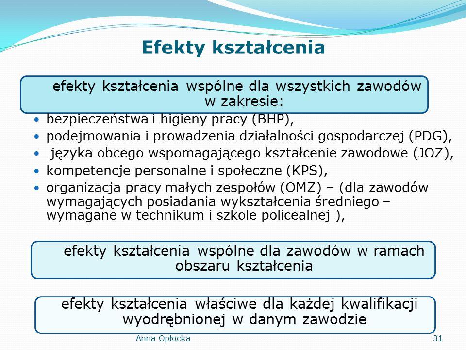 Efekty kształcenia efekty kształcenia wspólne dla wszystkich zawodów w zakresie: bezpieczeństwa i higieny pracy (BHP), podejmowania i prowadzenia działalności gospodarczej (PDG), języka obcego wspomagającego kształcenie zawodowe (JOZ), kompetencje personalne i społeczne (KPS), organizacja pracy małych zespołów (OMZ) – (dla zawodów wymagających posiadania wykształcenia średniego – wymagane w technikum i szkole policealnej ), efekty kształcenia wspólne dla zawodów w ramach obszaru kształcenia efekty kształcenia właściwe dla każdej kwalifikacji wyodrębnionej w danym zawodzie 31Anna Opłocka