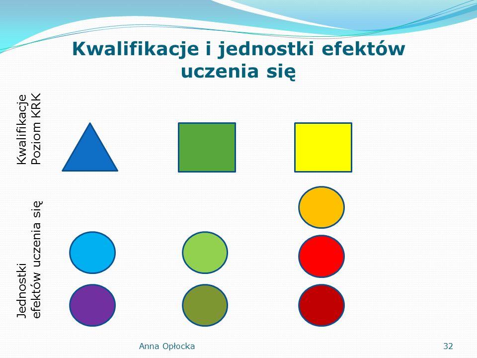 Kwalifikacje i jednostki efektów uczenia się Kwalifikacje Poziom KRK Jednostki efektów uczenia się 32Anna Opłocka