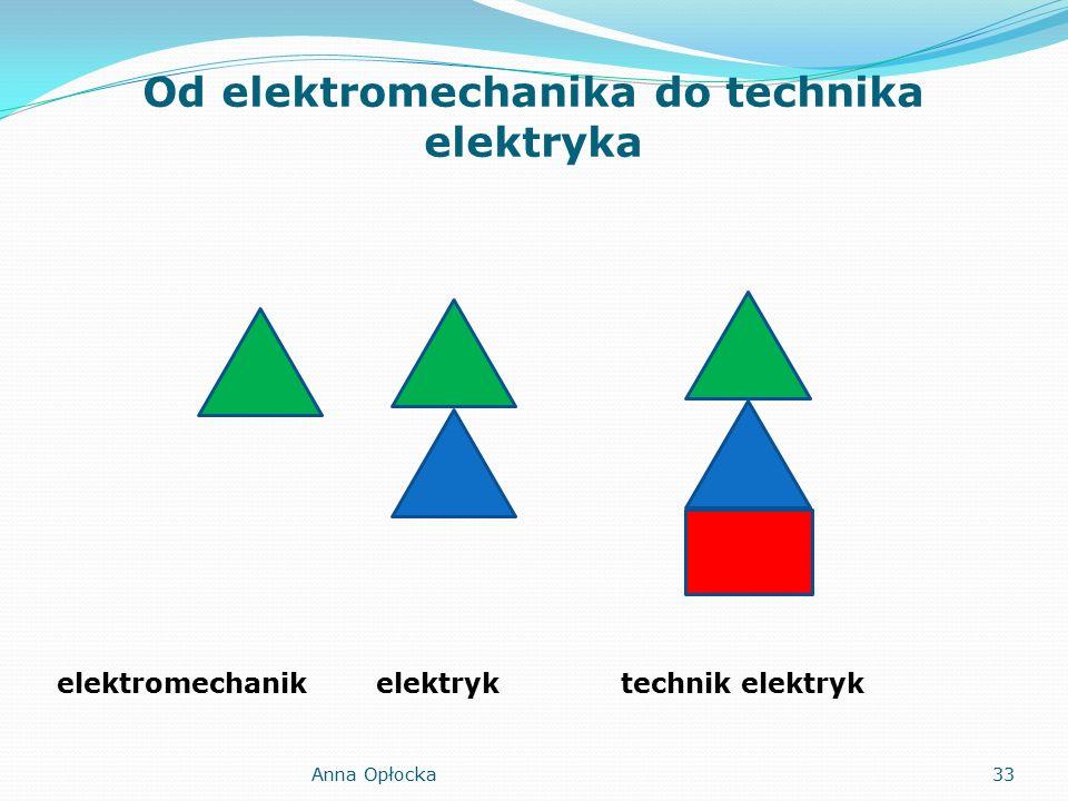Od elektromechanika do technika elektryka elektromechanikelektryktechnik elektryk 33Anna Opłocka