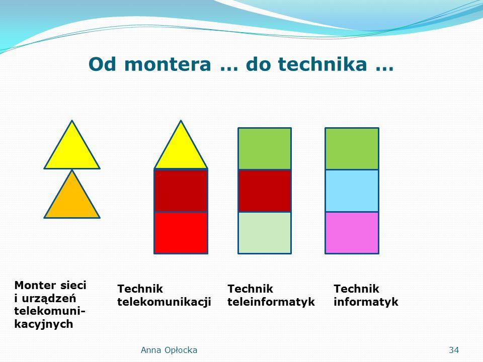 Od montera … do technika … Monter sieci i urządzeń telekomuni- kacyjnych Technik telekomunikacji Technik teleinformatyk Technik informatyk 34Anna Opłocka