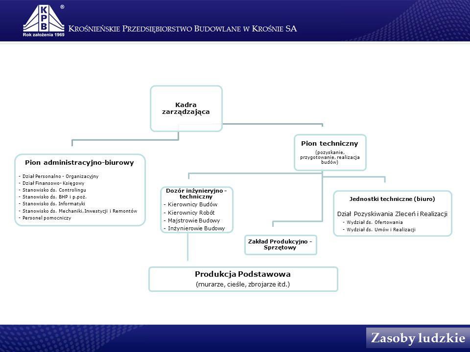 Kadra zarządzająca Pion administracyjno-biurowy - Dział Personalno - Organizacyjny - Dział Finansowo- Księgowy - Stanowisko ds.
