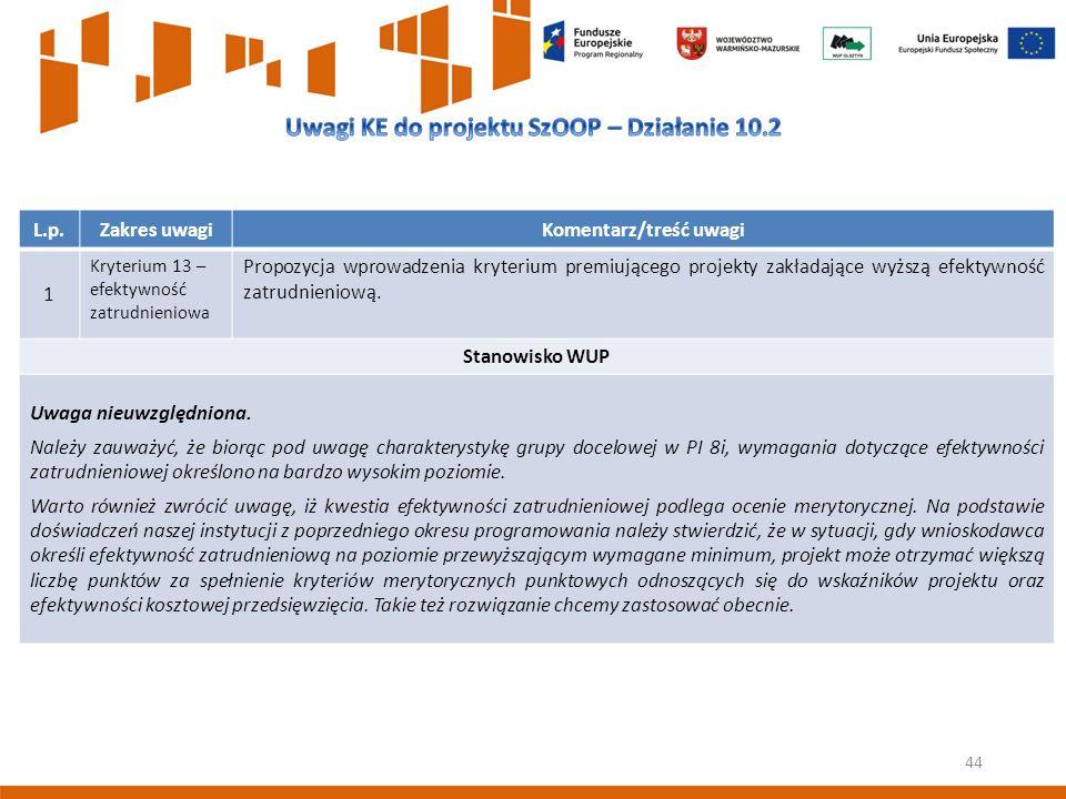 44 L.p.Zakres uwagiKomentarz/treść uwagi 1 Kryterium 13 – efektywność zatrudnieniowa Propozycja wprowadzenia kryterium premiującego projekty zakładające wyższą efektywność zatrudnieniową.