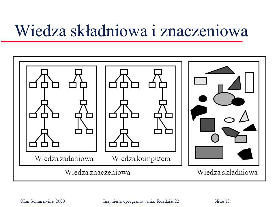 ©Ian Sommerville 2000 Inżynieria oprogramowania, Rozdział 22Slide 13 Wiedza składniowa i znaczeniowa Wiedza zadaniowa Wiedza komputera Wiedza znaczeniowa Wiedza składniowa
