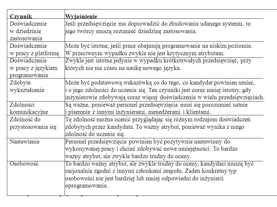 Czynniki wpływające na wybór personelu CzynnikWyjaśnienie Doświadczenie Jeśli przedsięwzięcie ma doprowadzić do zbudowania udanego systemu, to w dziedzinie jego twórcy muszą rozumieć dziedzinę zastosowania.