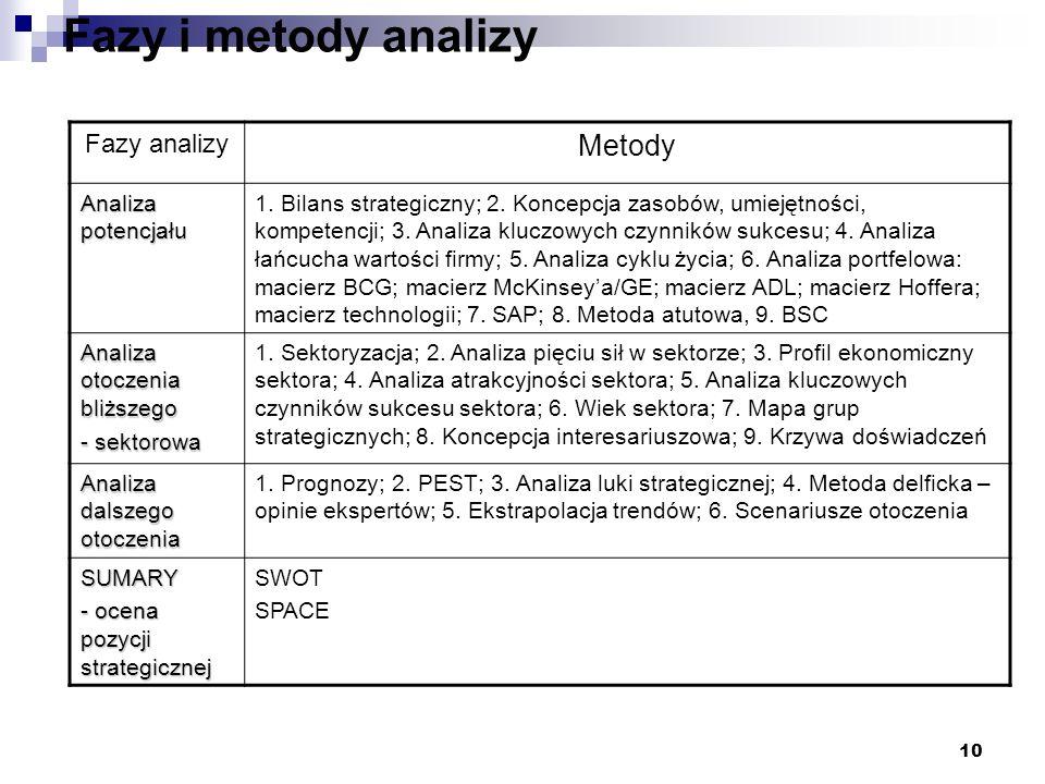 10 Fazy i metody analizy Fazy analizy Metody Analiza potencjału 1. Bilans strategiczny; 2. Koncepcja zasobów, umiejętności, kompetencji; 3. Analiza kl