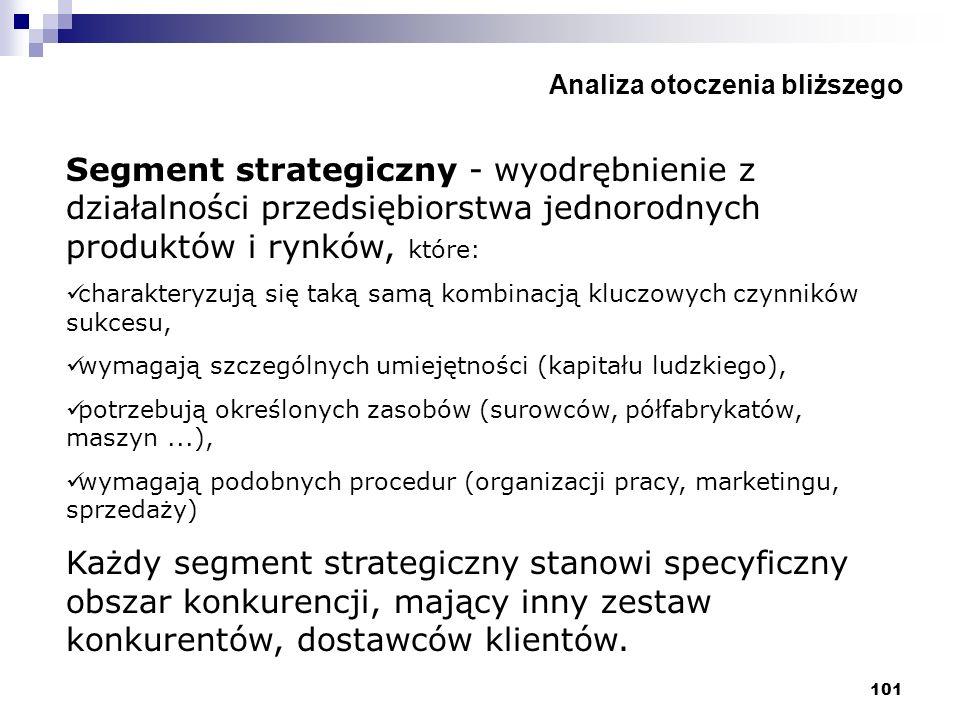 101 Analiza otoczenia bliższego Segment strategiczny - wyodrębnienie z działalności przedsiębiorstwa jednorodnych produktów i rynków, które: charakter