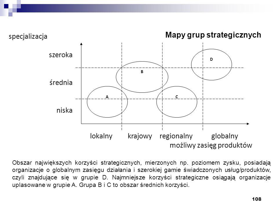 108 Mapy grup strategicznych lokalny krajowy regionalny globalny możliwy zasięg produktów specjalizacja szeroka średnia niska A B C D Obszar największ