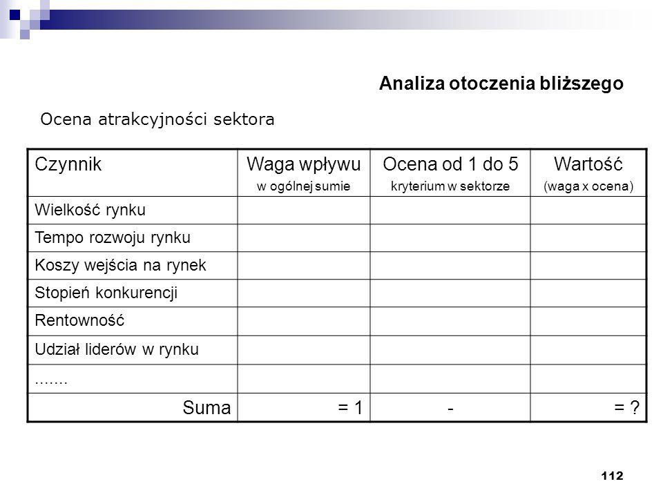 112 Analiza otoczenia bliższego CzynnikWaga wpływu w ogólnej sumie Ocena od 1 do 5 kryterium w sektorze Wartość (waga x ocena) Wielkość rynku Tempo ro