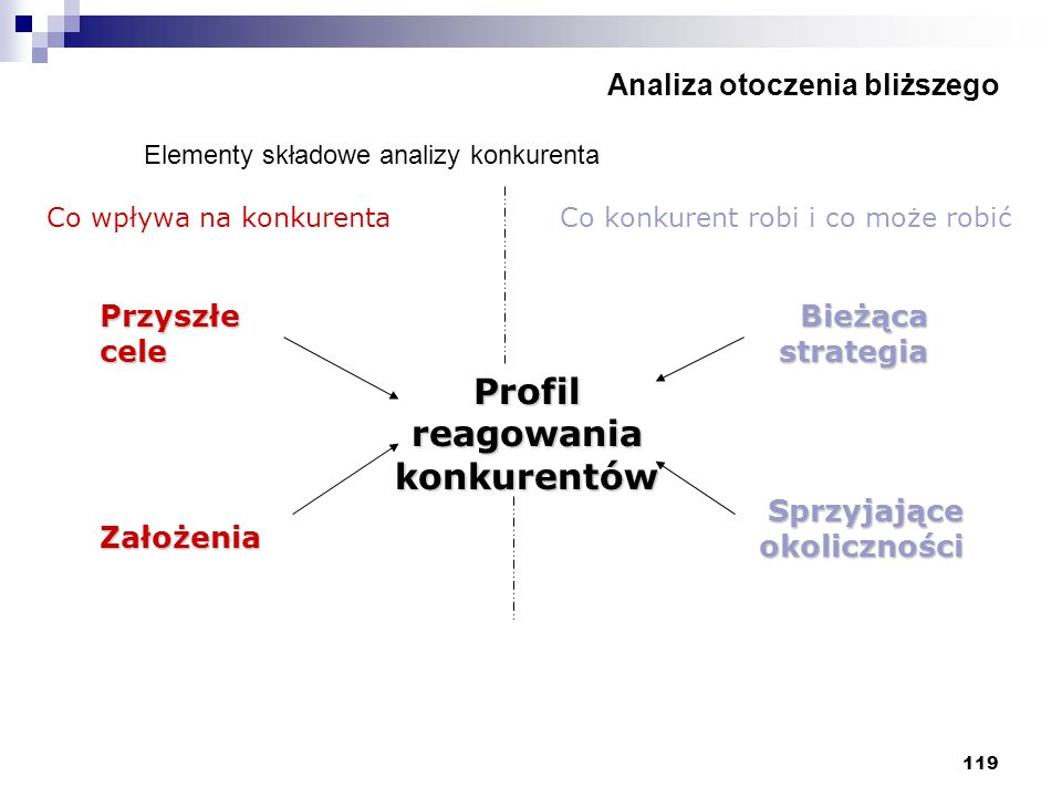 119 Analiza otoczenia bliższego Elementy składowe analizy konkurenta Profil reagowania konkurentów Co wpływa na konkurenta Przyszłe cele Założenia Bie