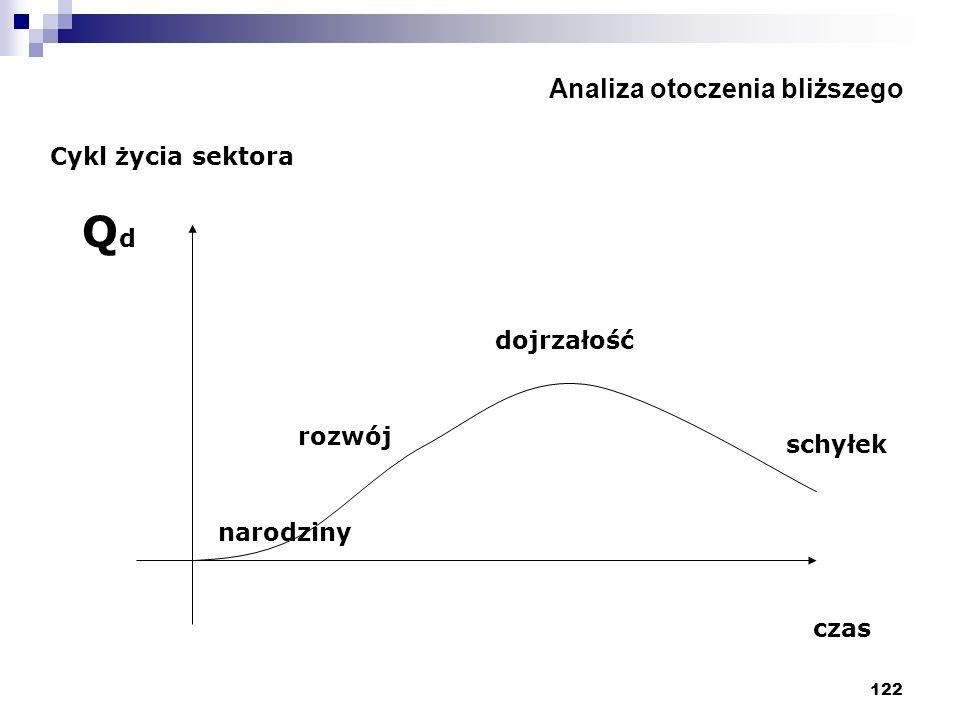 122 Analiza otoczenia bliższego Cykl życia sektora QdQd czas rozwój dojrzałość schyłek narodziny