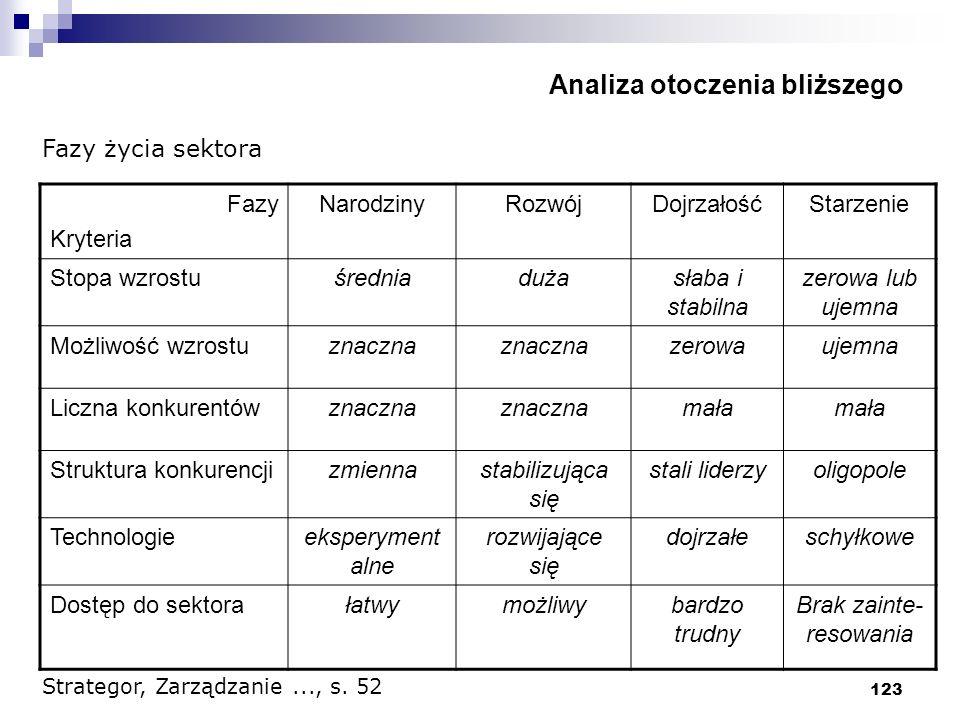 123 Analiza otoczenia bliższego Fazy Kryteria NarodzinyRozwójDojrzałośćStarzenie Stopa wzrostuśredniadużasłaba i stabilna zerowa lub ujemna Możliwość