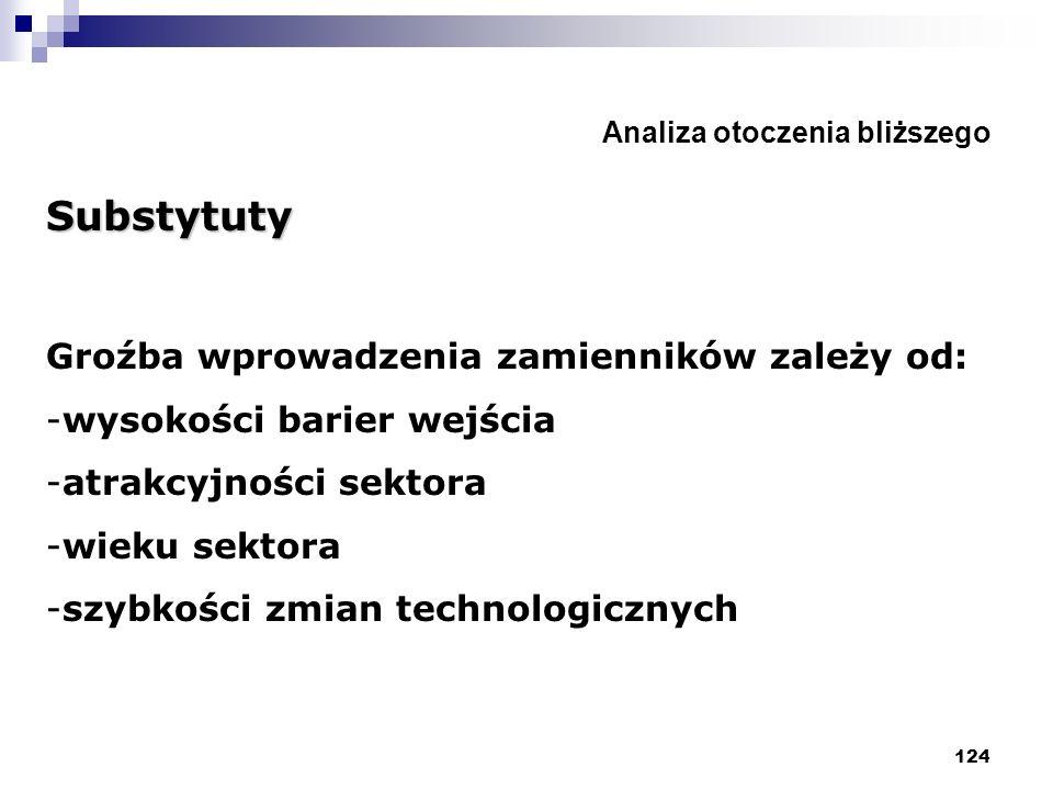 124 Analiza otoczenia bliższego Substytuty Groźba wprowadzenia zamienników zależy od: -wysokości barier wejścia -atrakcyjności sektora -wieku sektora