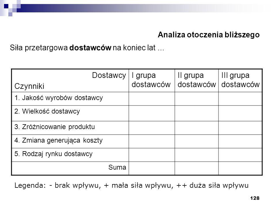 128 Analiza otoczenia bliższego dostawców Siła przetargowa dostawców na koniec lat... Dostawcy Czynniki I grupa dostawców II grupa dostawców III grupa