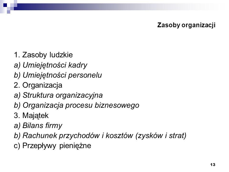 13 Zasoby organizacji 1.Zasoby ludzkie a)Umiejętności kadry b)Umiejętności personelu 2.Organizacja a)Struktura organizacyjna b)Organizacja procesu biz