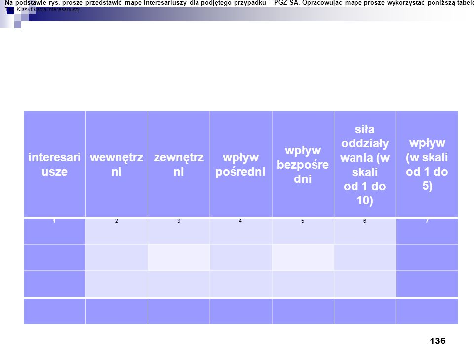 interesari usze wewnętrz ni zewnętrz ni wpływ pośredni wpływ bezpośre dni siła oddziały wania (w skali od 1 do 10) wpływ (w skali od 1 do 5) 1234567 1