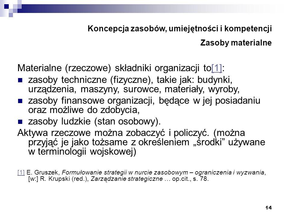 14 Koncepcja zasobów, umiejętności i kompetencji Zasoby materialne Materialne (rzeczowe) składniki organizacji to[1]:[1] zasoby techniczne (fizyczne),