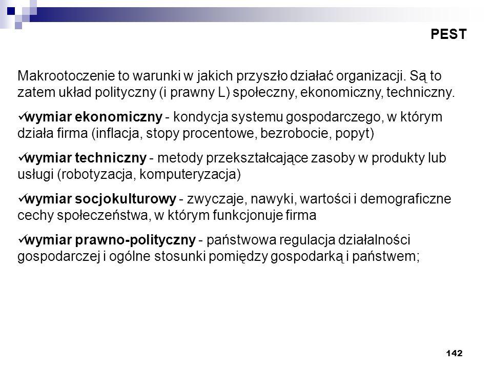 142 PEST Makrootoczenie to warunki w jakich przyszło działać organizacji. Są to zatem układ polityczny (i prawny L) społeczny, ekonomiczny, techniczny