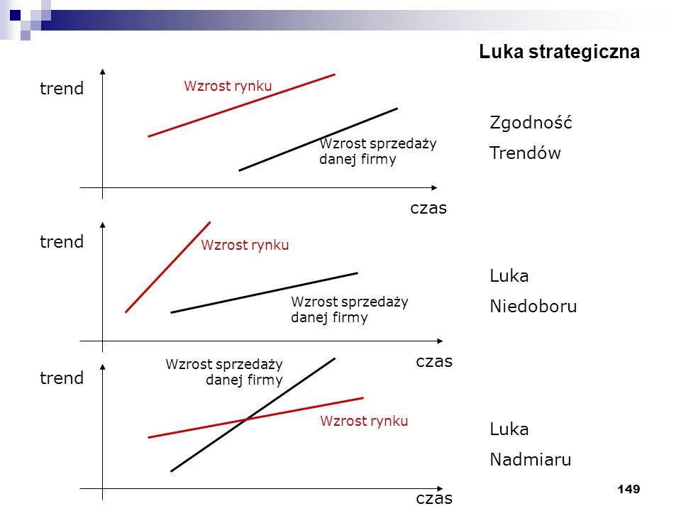 149 Luka strategiczna trend czas Wzrost rynku Wzrost sprzedaży danej firmy Zgodność Trendów Luka Niedoboru Luka Nadmiaru