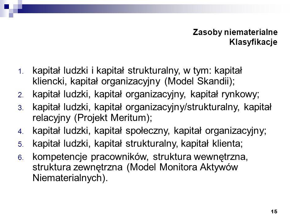 15 Zasoby niematerialne Klasyfikacje 1. kapitał ludzki i kapitał strukturalny, w tym: kapitał kliencki, kapitał organizacyjny (Model Skandii); 2. kapi